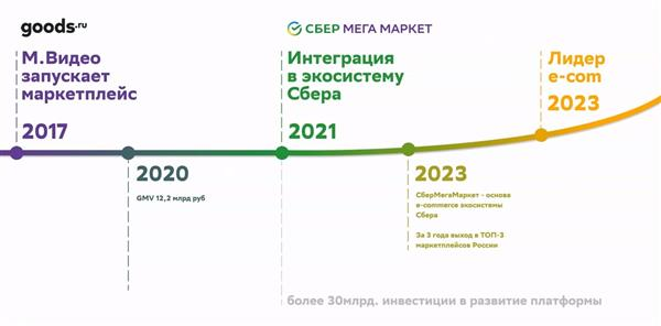 Сбер планирует за три года масштабировать в 17 раз экосистему e-commerce